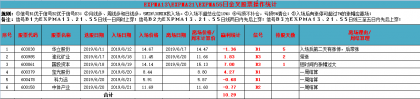 新交易系统测试第一周总结(6月17日至21日)