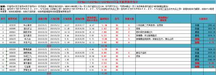 新交易系统测试第二周总结(6月24日至28日)