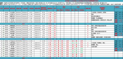 新交易系统测试第三周总结(7月1日至5日)
