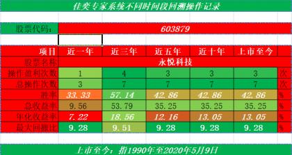股票帐户运行分析(2020年2月17日至5月15日)